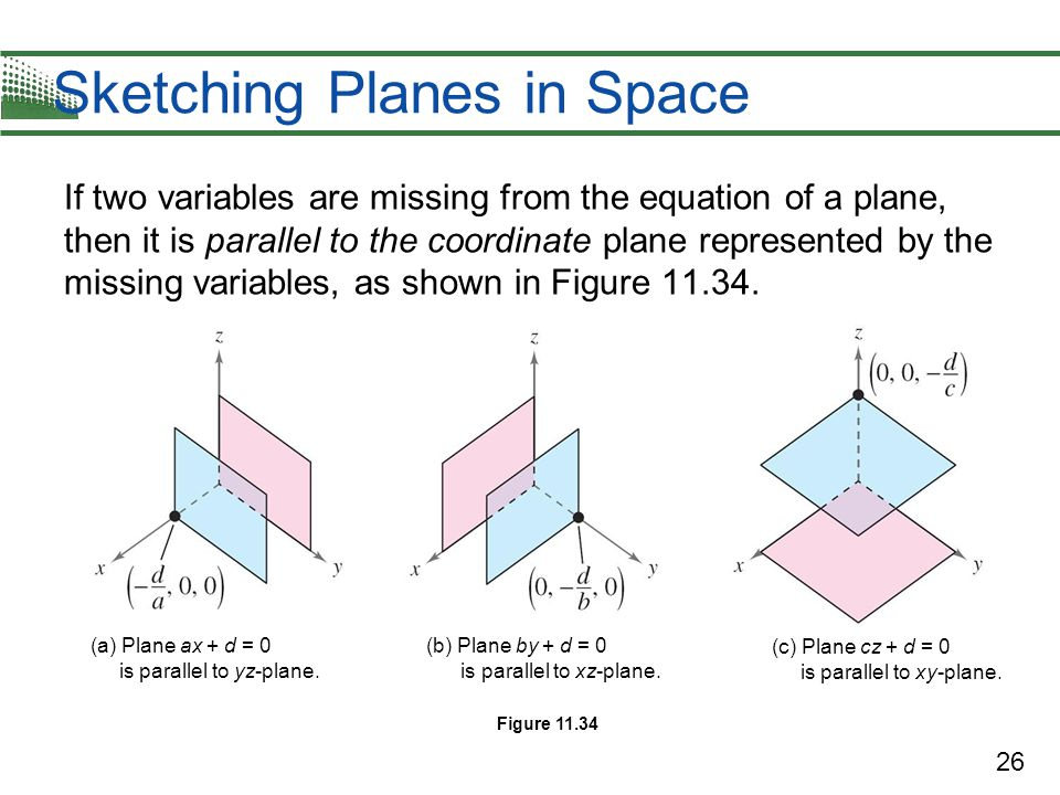 parallel planes equations. sketching planes in space parallel equations