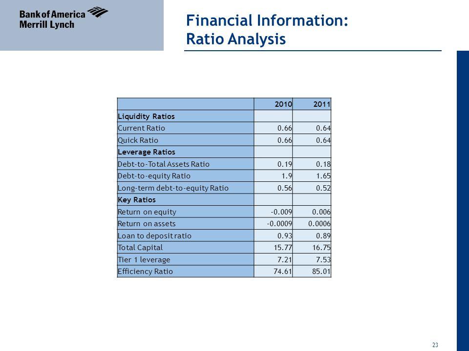 bank ratio analysis