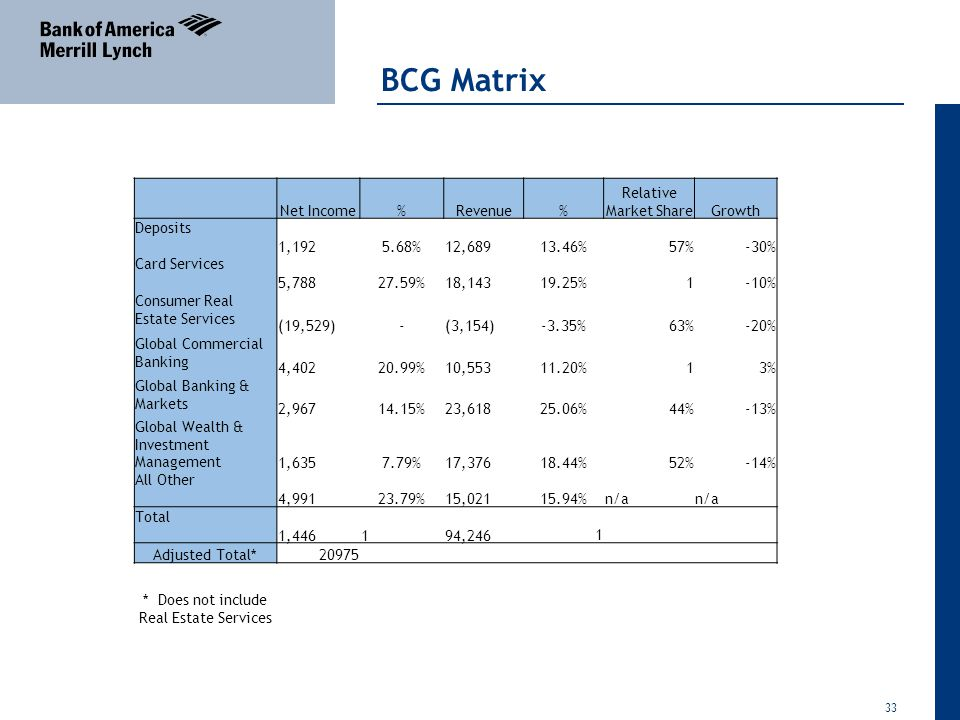 bcg matrix of banks The aim of the paper is to determine the applicability of the boston matrix in a  financial  bcg financial source fundraising method non-profit non- governmental  p proceeding of the 13th international conference on finance  and banking.