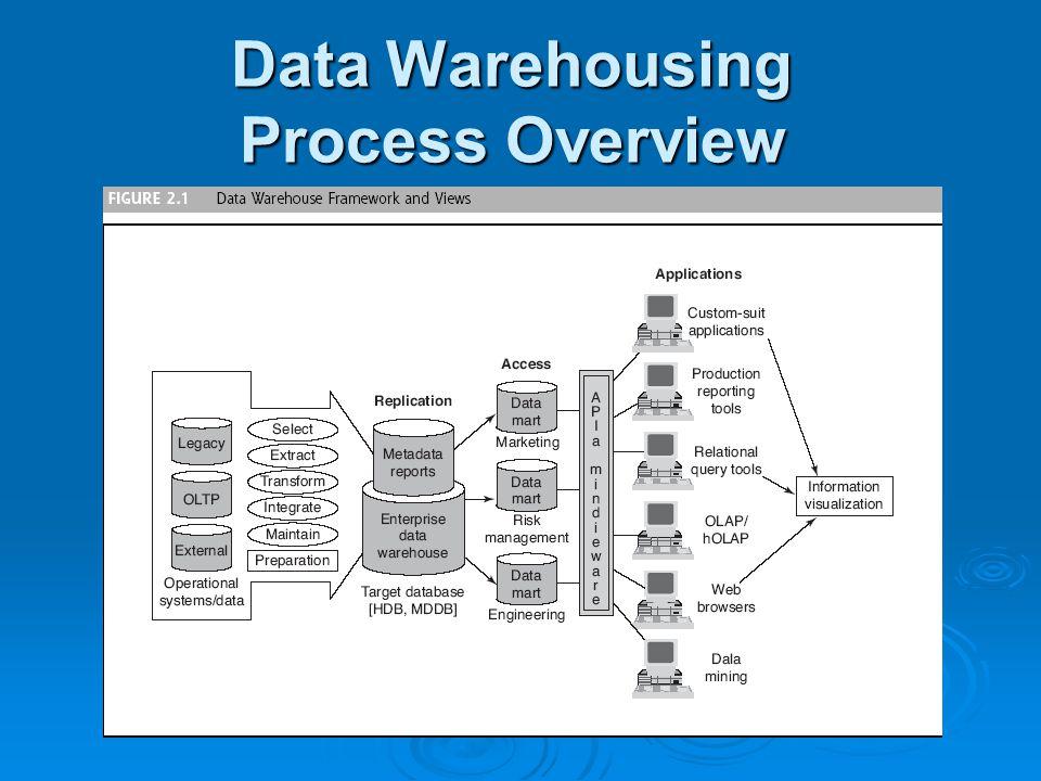 Chapter 2 Data Warehousing Ppt Video Online Download
