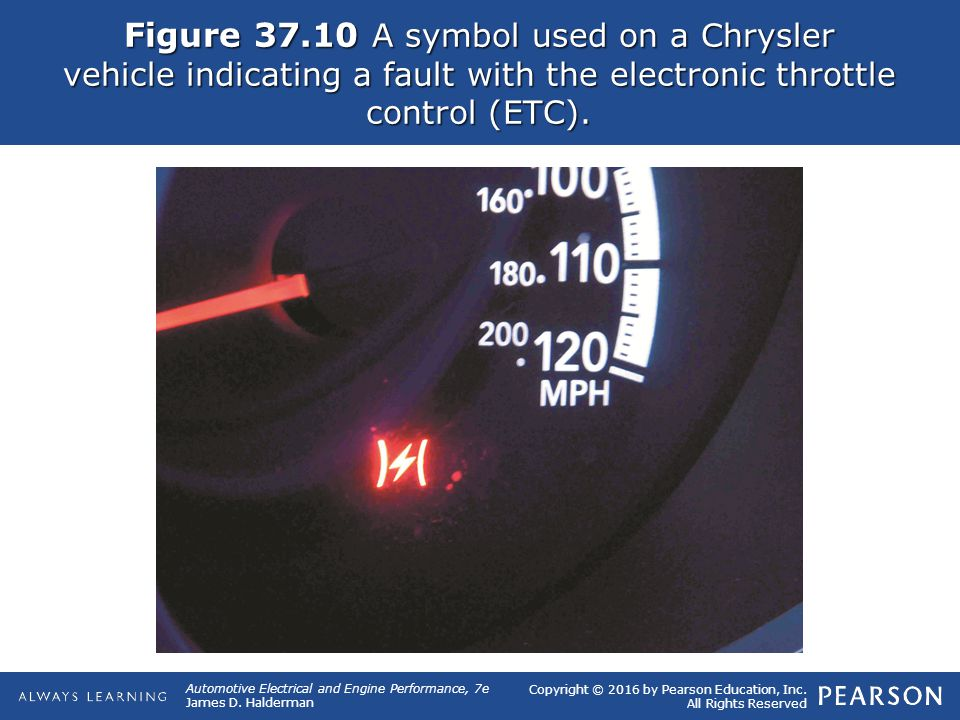 Figure A Symbol Used On A Chrysler Vehicle Indicating A Fault With The Electronic Throttle Control Etc on Ford Throttle Position Sensor