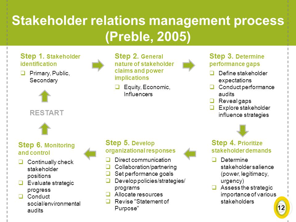 Stakeholder relations management process (Preble, 2005)