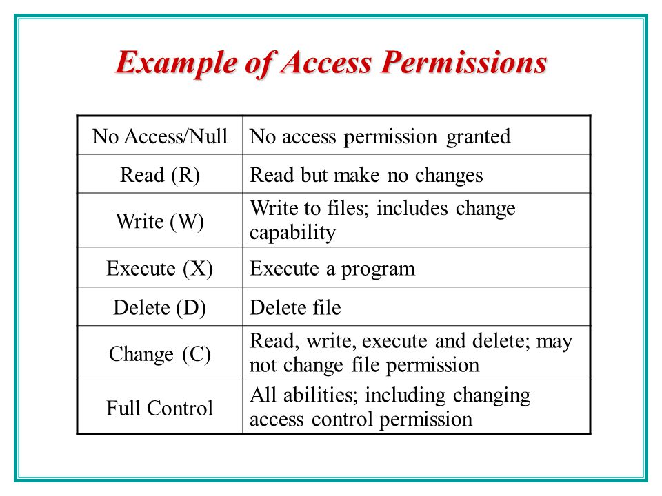 Write access not granted message