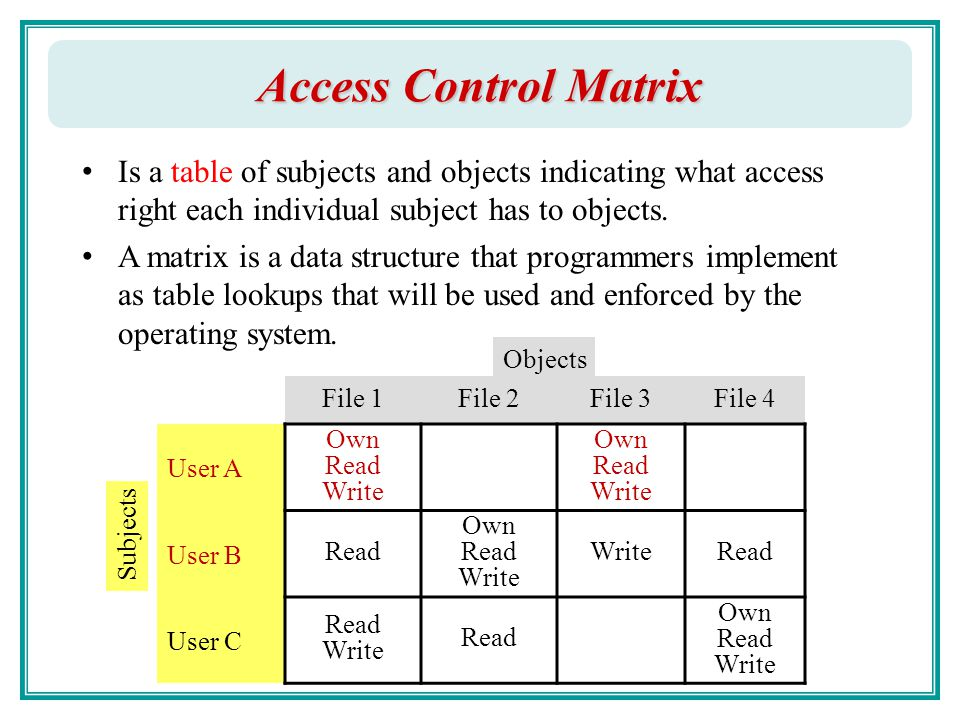 CCNA™: Access Control Lists
