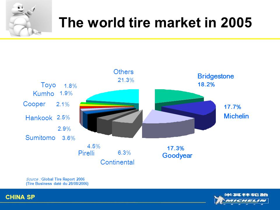 The world tire market in 2005