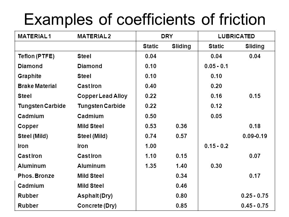 Coefficient of rolling friction table conceptions de la - Dynamic coefficient of friction table ...