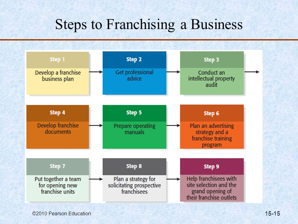 franchise business essay A franchise enables you, the investor or franchisee, to operate a business  you pay a franchise fee and you get a format or system developed by the company (franchisor), the.