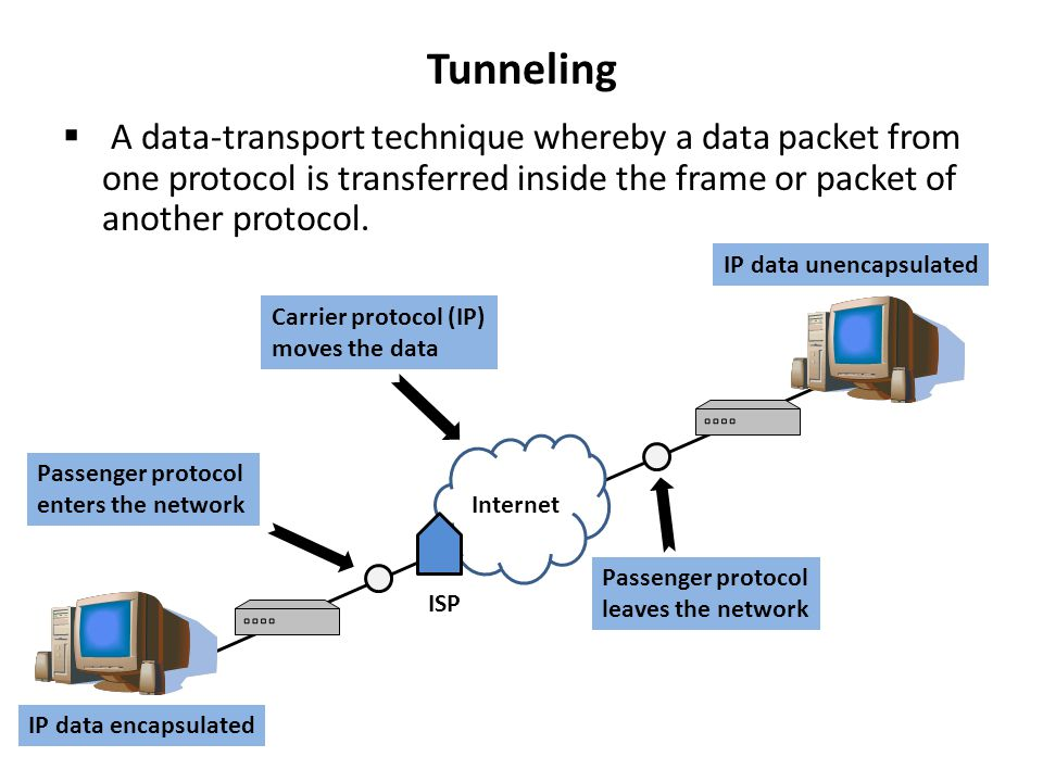 Tunneling A data-transport technique whereby a data packet from one protocol is transferred inside the frame or packet of another protocol.