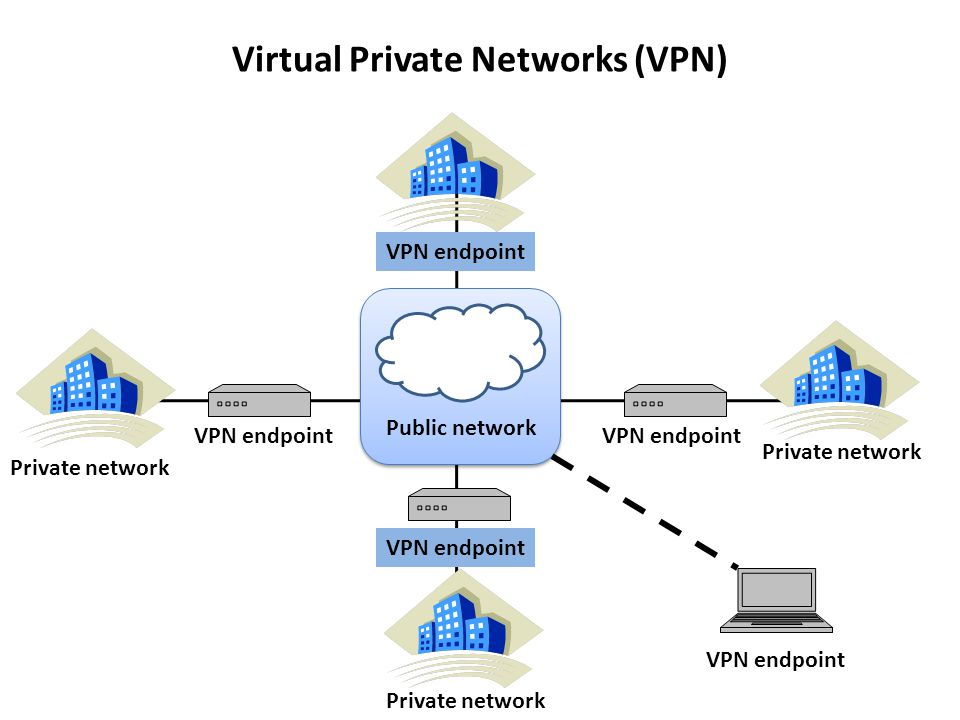 Remote Networking Architectures Ppt Video Online Download