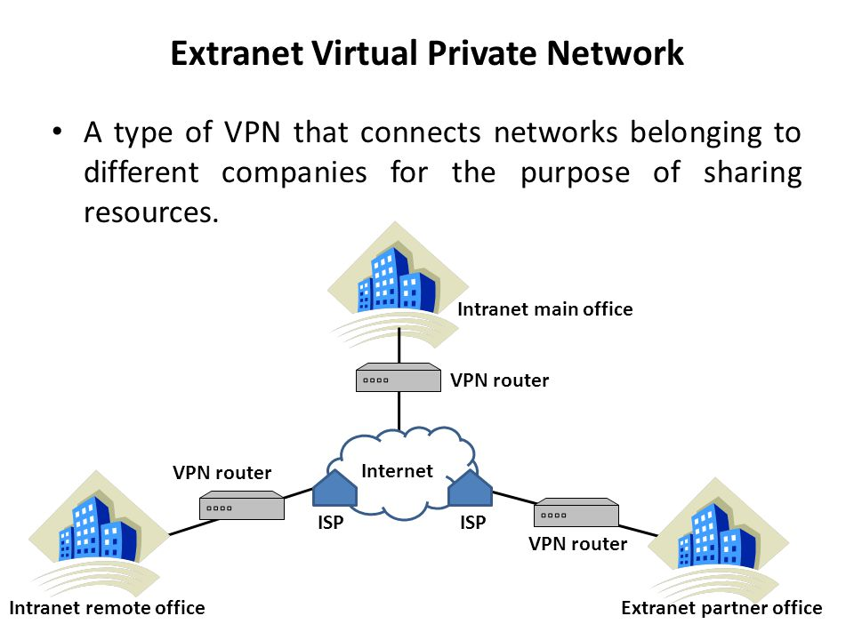Extranet Virtual Private Network