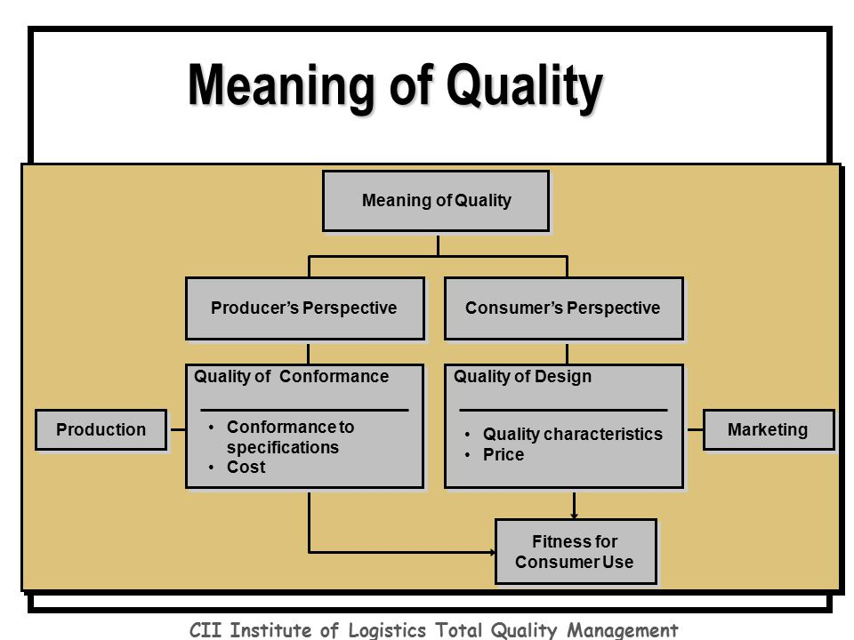 significance of tqm Tqm — total quality management is a management strategy aimed at embedding awareness of quality in all  triz — meaning theory of inventive problem .