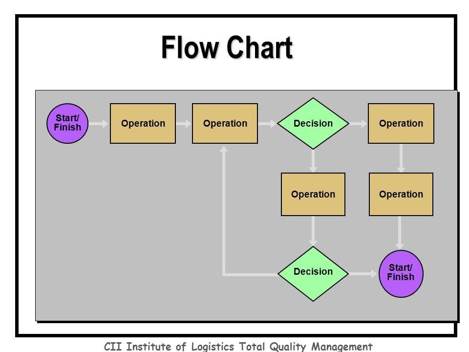 "flow chart and total quality management Stratification: a technique that separates data gathered from a variety of sources so that patterns can be seen (some lists replace ""stratification"" with ""flowchart"" or ."