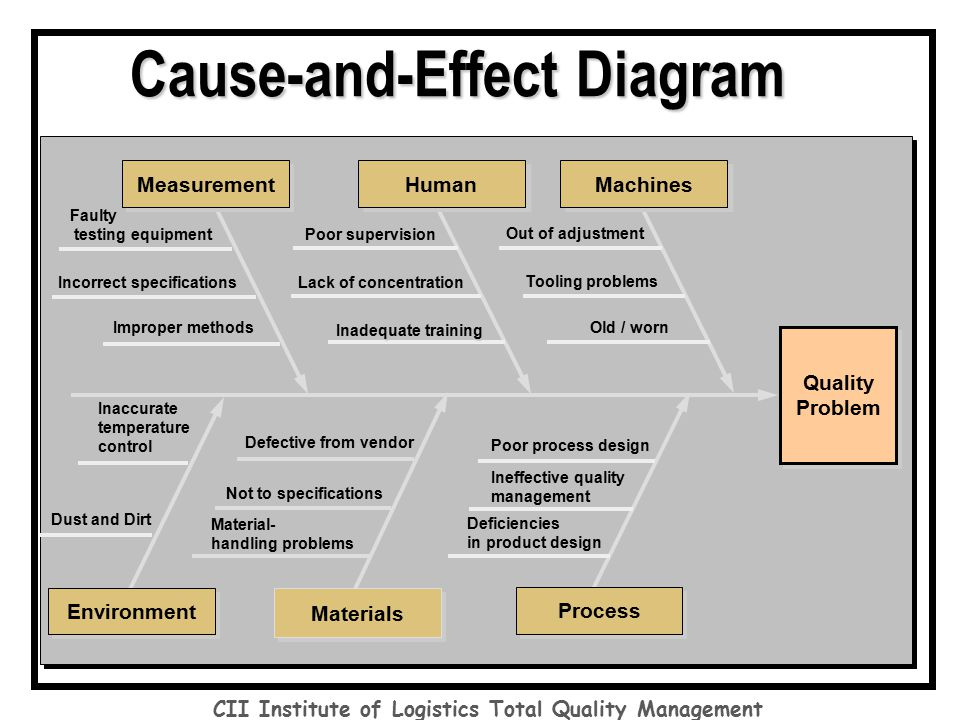 impact of total quality management for Total quality management (tqm) consists of organization-wide efforts to install and make a permanent climate in which an organization continuously improves its.
