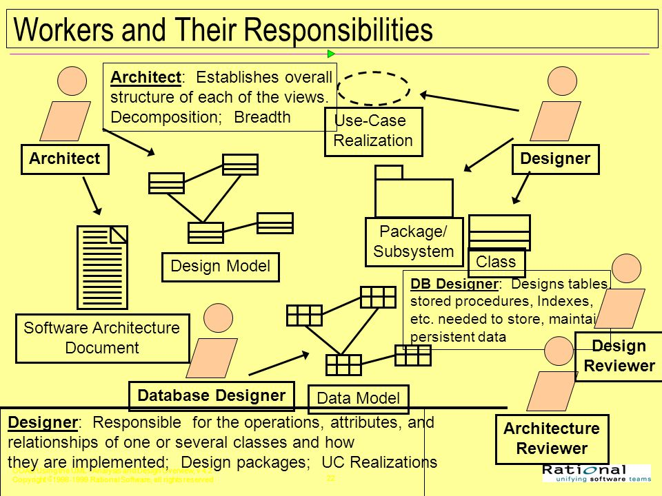 analysis and design of software architecture Software tools software design failure requirement elicitation and analysis the output of the architectural design process is.