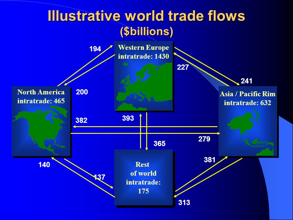 Illustrative world trade flows ($billions)