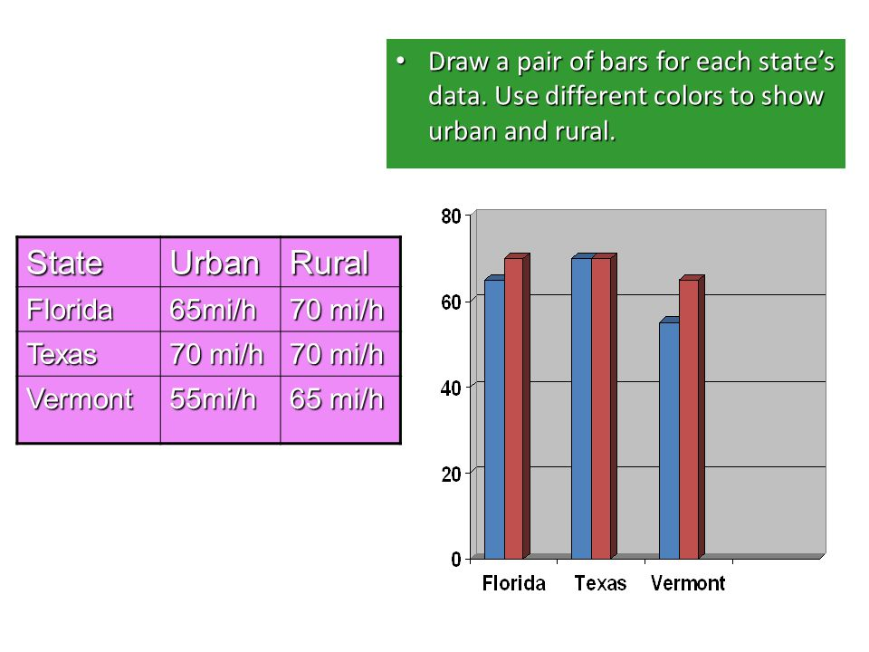 how to draw a bar graph on cas