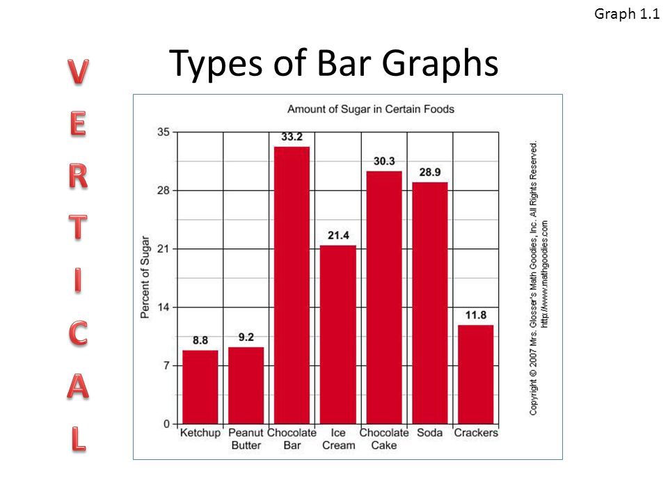 Bar graphs ppt video online download for Food bar graph