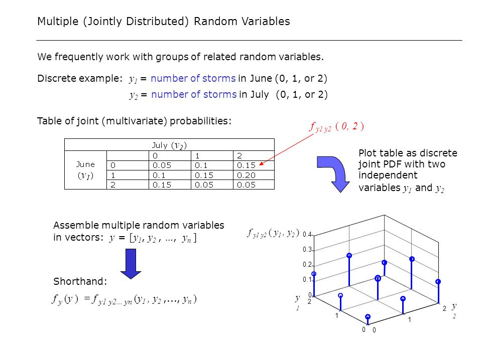 how to find joint pdf of two random variables