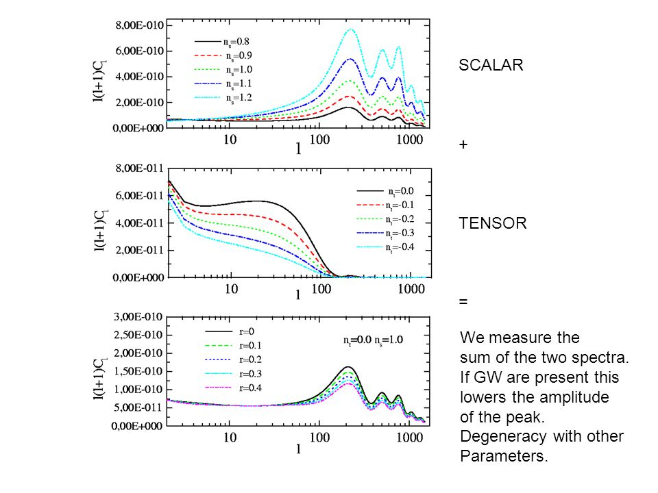 SCALAR + TENSOR. = We measure the. sum of the two spectra. If GW are present this. lowers the amplitude.