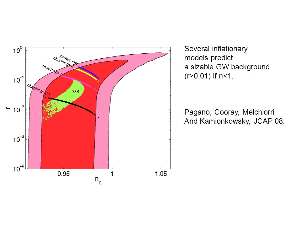Several inflationary models predict. a sizable GW background. (r>0.01) if n<1. Pagano, Cooray, Melchiorri.
