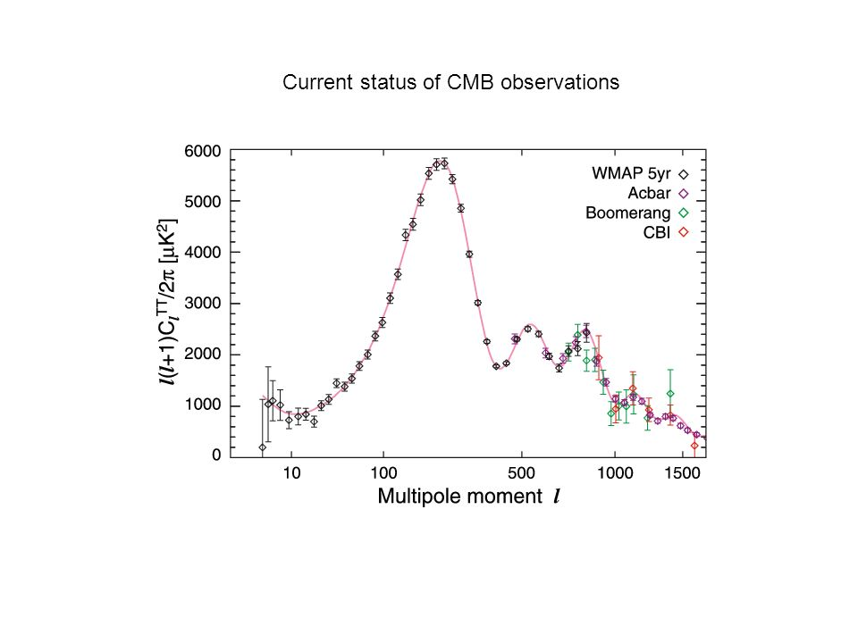 Current status of CMB observations