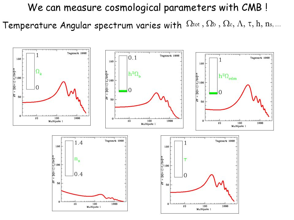 We can measure cosmological parameters with CMB !