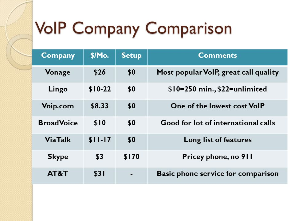VoIP Company Comparison