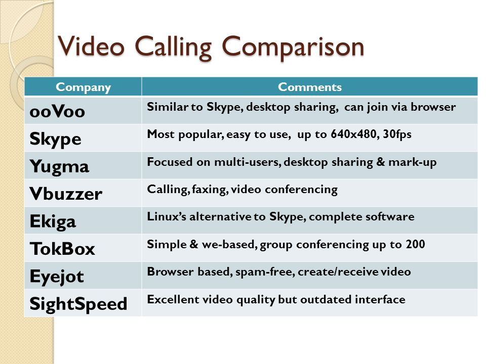 Internet phone video services ppt video online download video calling comparison reheart Image collections