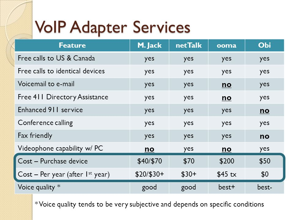 VoIP Adapter Services no Feature M. Jack netTalk ooma Obi