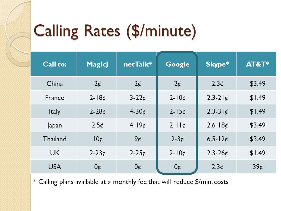Calling Rates ($/minute)