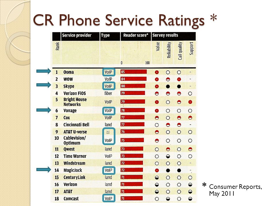 CR Phone Service Ratings *
