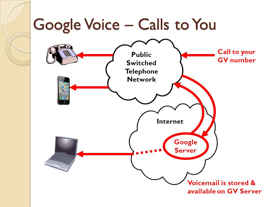 Google Voice – Calls to You