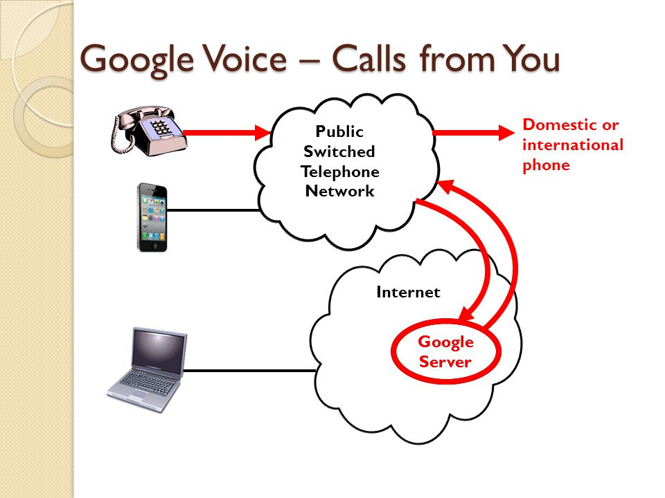 Google Voice – Calls from You