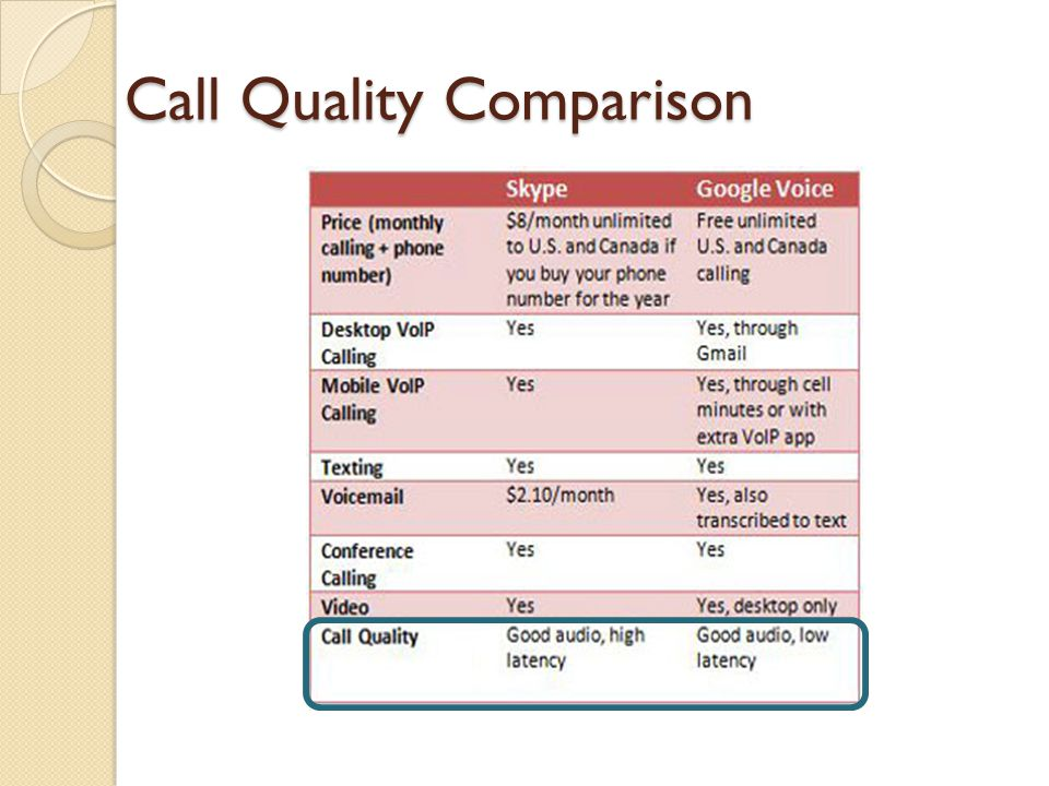 Call Quality Comparison