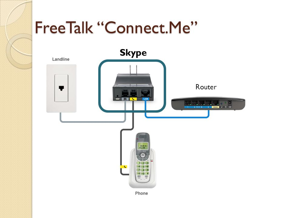 FreeTalk Connect.Me Skype Router