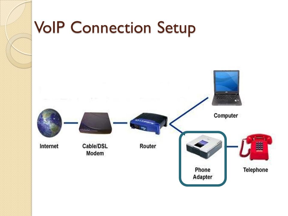 VoIP Connection Setup