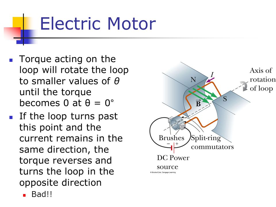 Electric Motor Torque acting on the loop will rotate the loop to smaller values of θ until the torque becomes 0 at θ = 0°