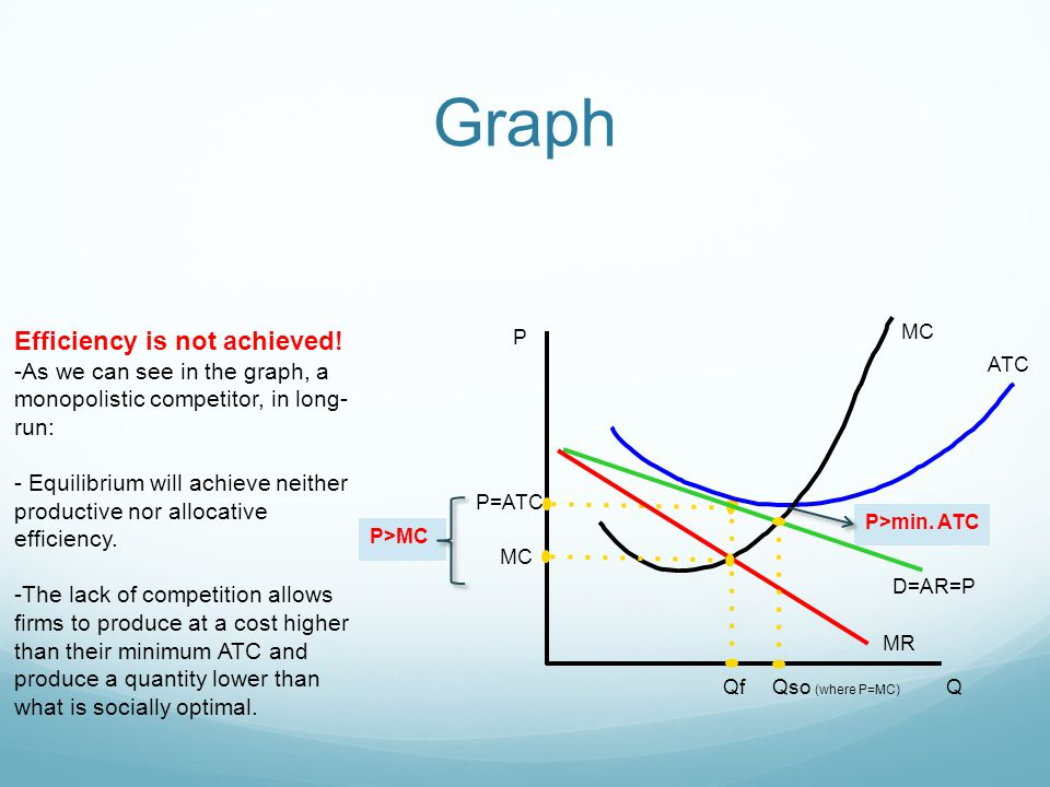 Monopolistic competition ppt download 25 graph efficiency ccuart Image collections