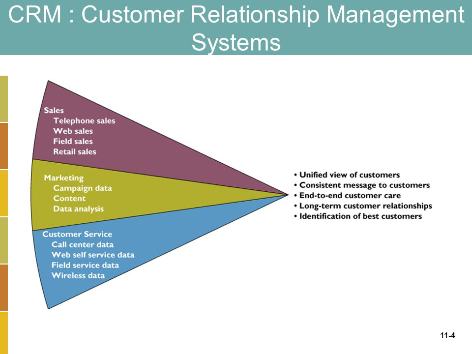 questions and customer relationship management