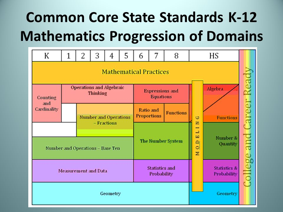 2011 NYS P-12 Common Core Learning Standards for Mathematics - ppt ...