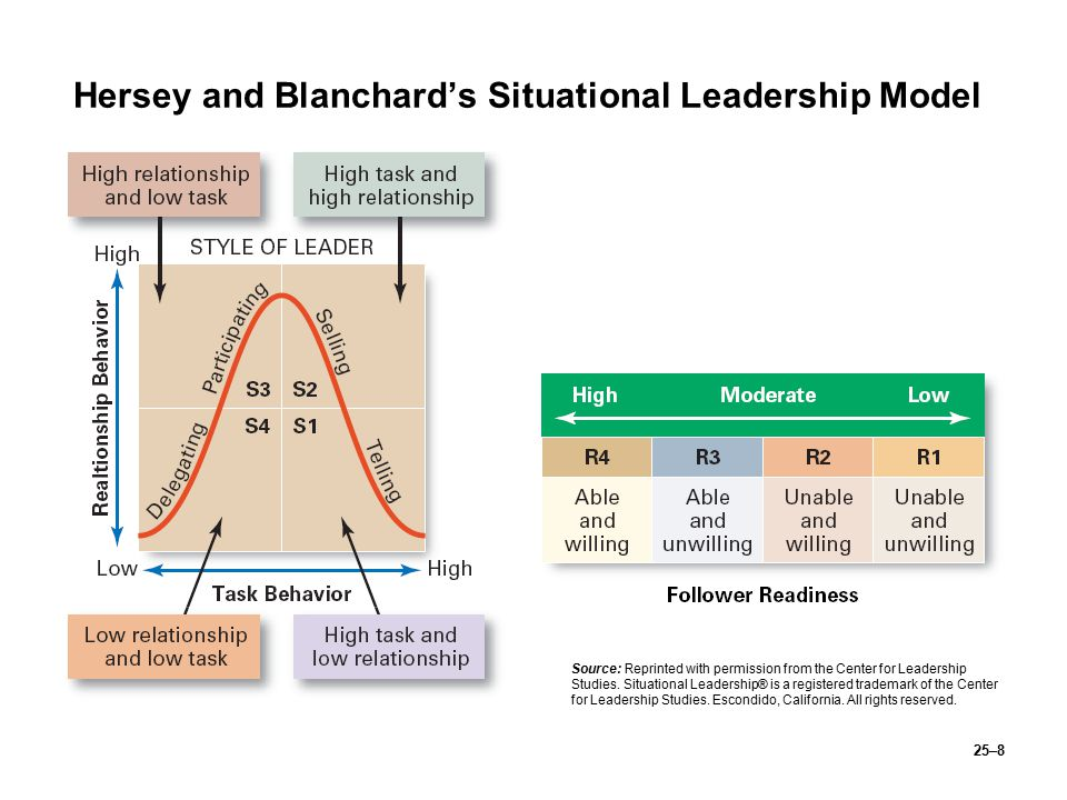 Hersey and Blanchard's Situational Leadership Model
