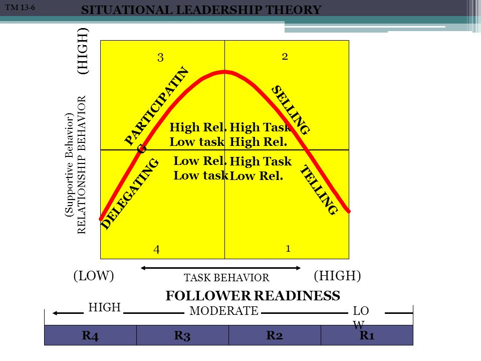 follower readiness in the situational leadership model Situational leadership theory, or the situational leadership model, is a model by paul hersey and ken blanchard, developed while working on management of organizational behavior the theory was first introduced as life cycle theory of leadership [2.