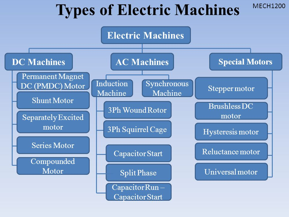Final review mech ppt video online download for Types of electric motors