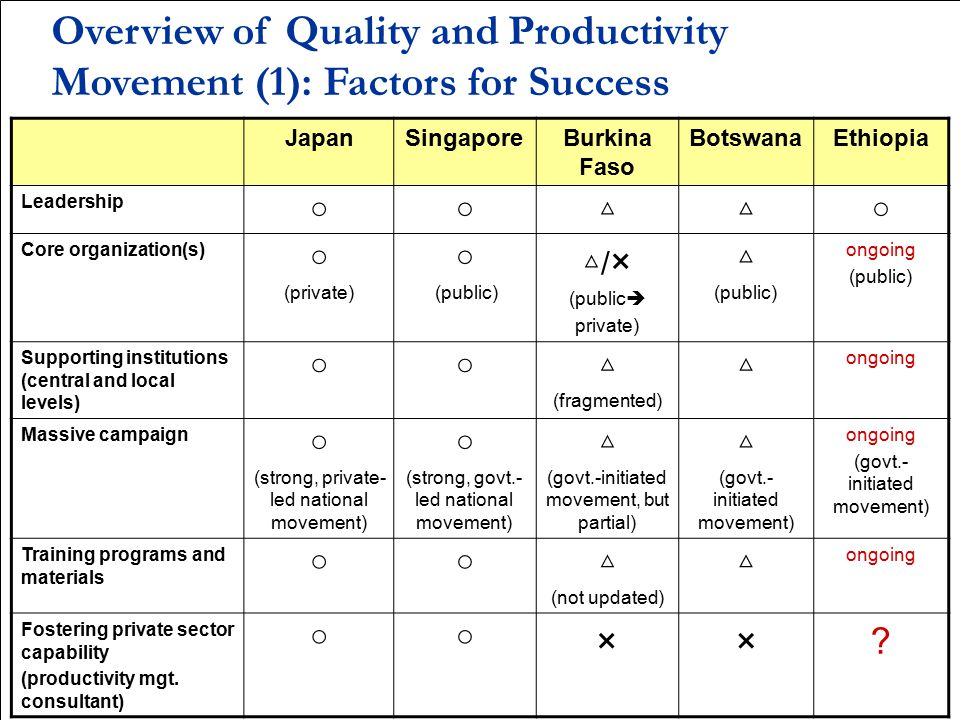 Overview of Productivity Movement (1): Factors for Success