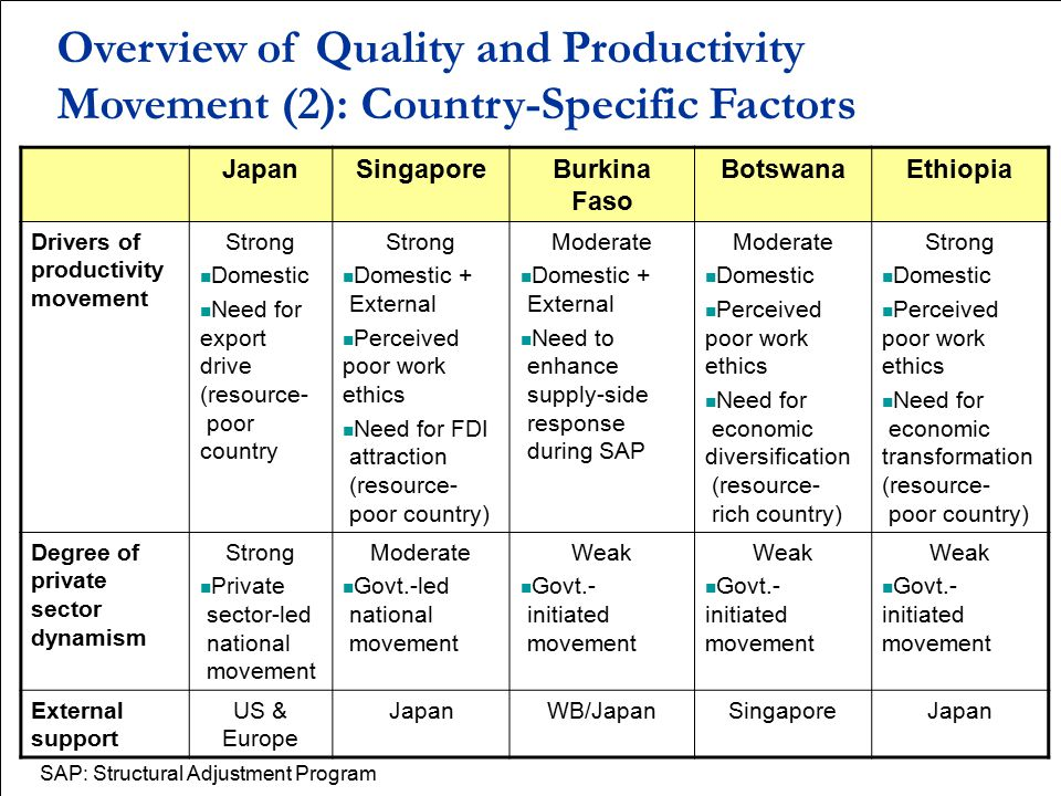 Overview of Quality and Productivity Movement (2): Country-Specific Factors