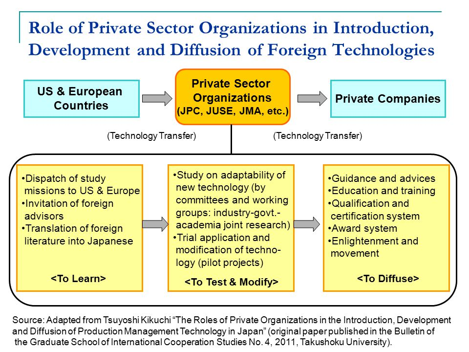 Role of Private Sector Organizations in Introduction, Development and Diffusion of Foreign Technologies