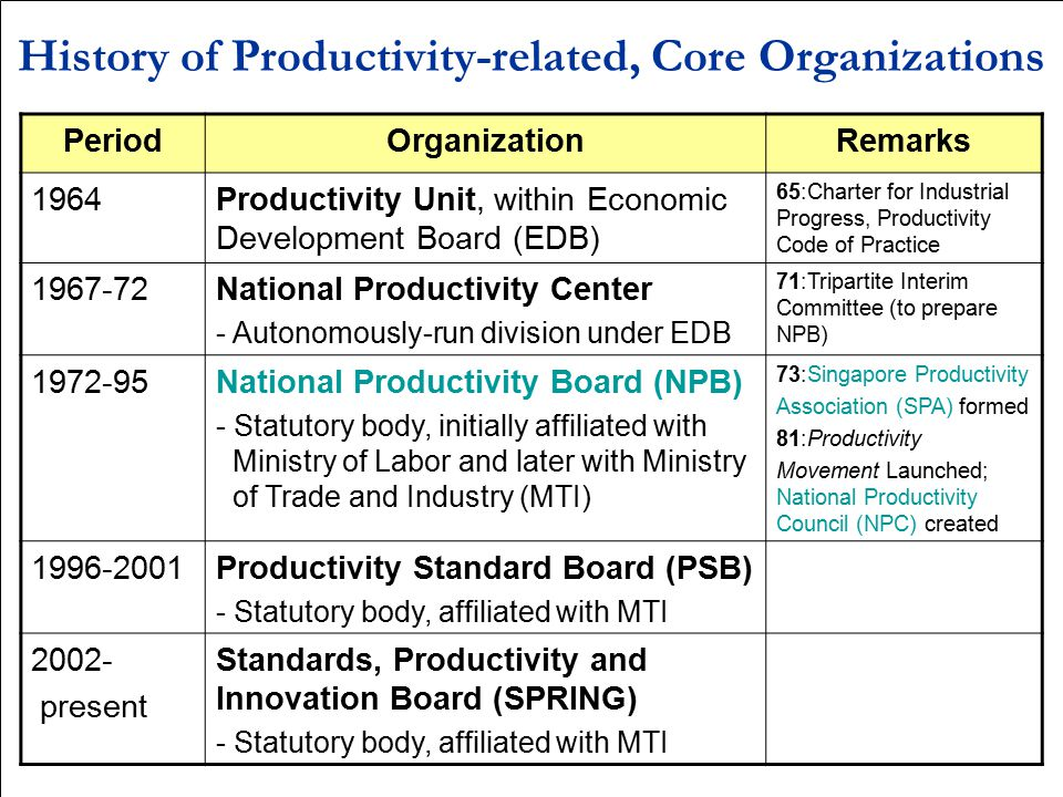History of Productivity-related, Core Organizations
