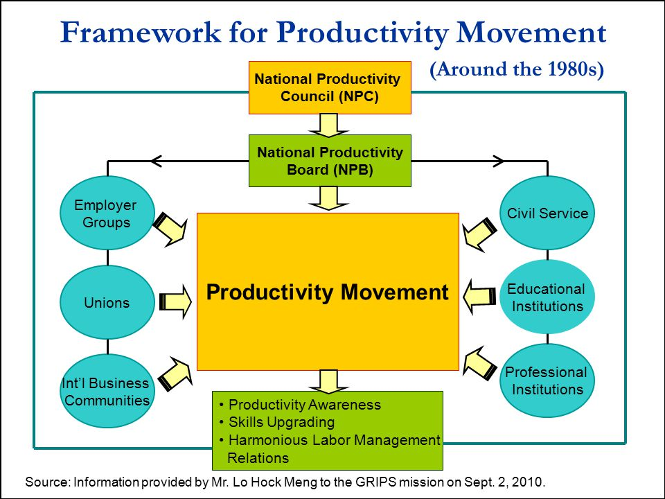 Framework for Productivity Movement
