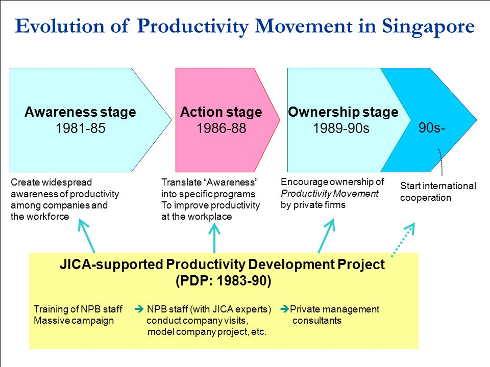 Evolution of Productivity Movement in Singapore
