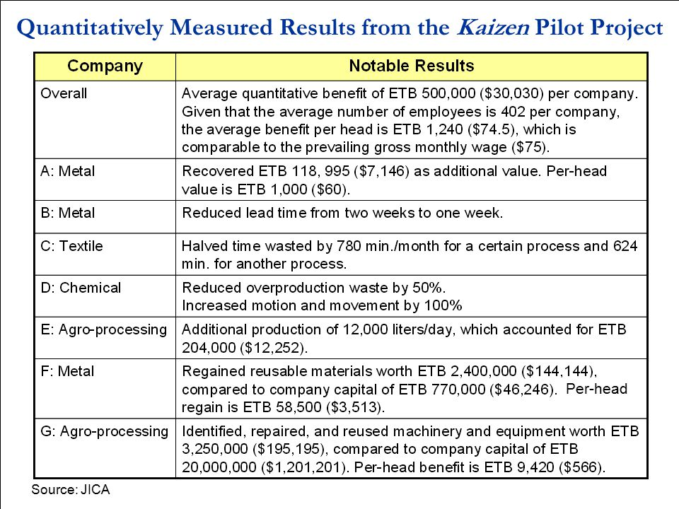 Quantitatively Measured Results from the Kaizen Pilot Project